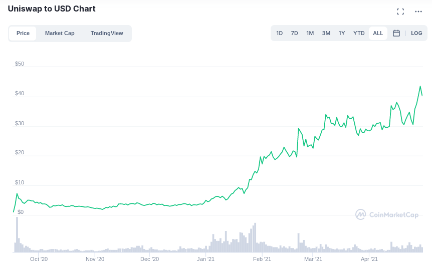 Verfolgung von bitcoin-investitionen